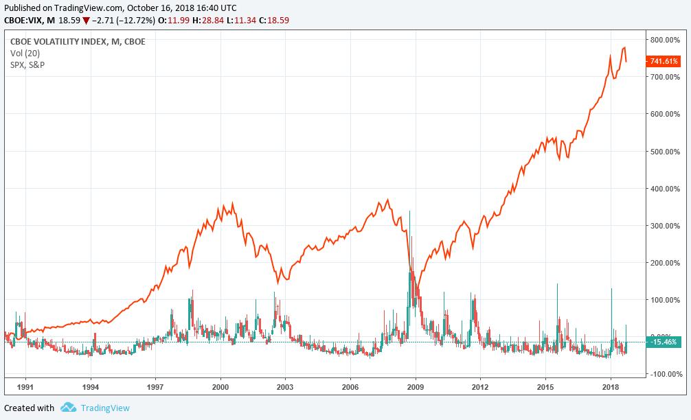 """Invirtiendo en opciones: """"Índice de volatilidad VIX"""""""