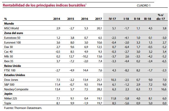 rentabilidad indices mundiales