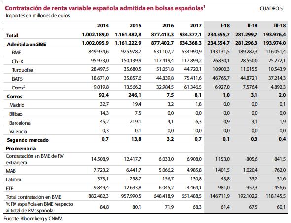 volumen negociado en España