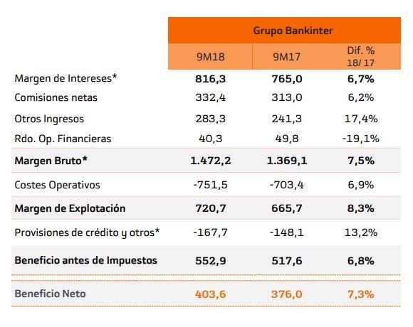 Bankinter P yG