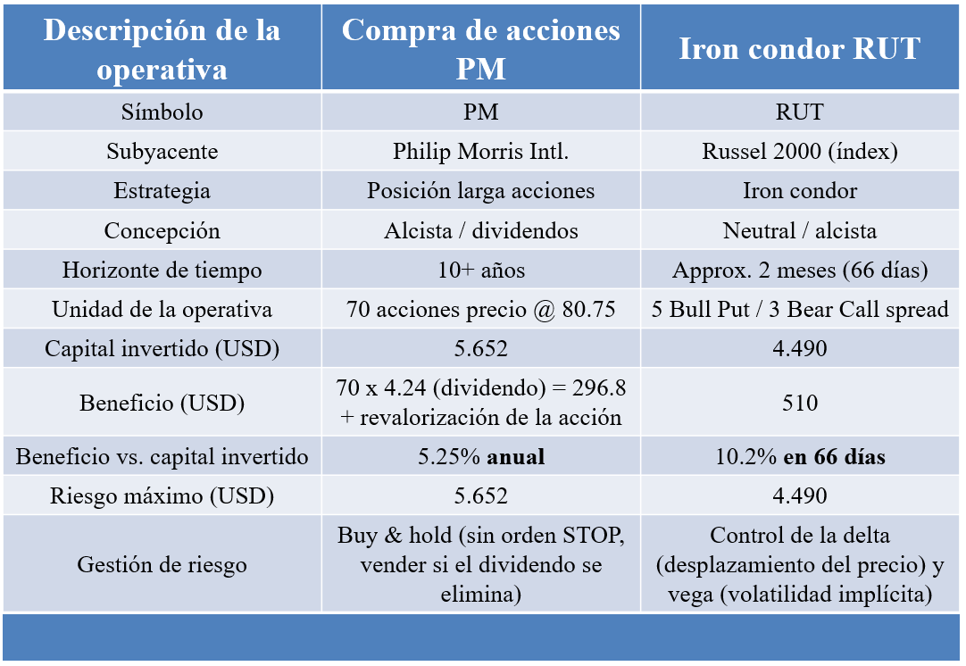 comparativa acciones-opciones