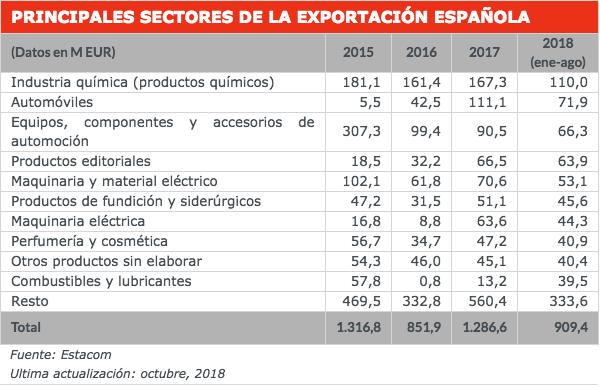 exportaciones españa a argentina