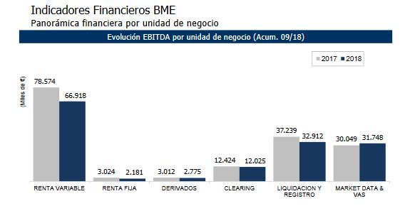 BME distribución por negocio