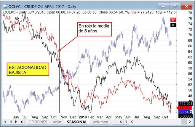 futuro crudo oil
