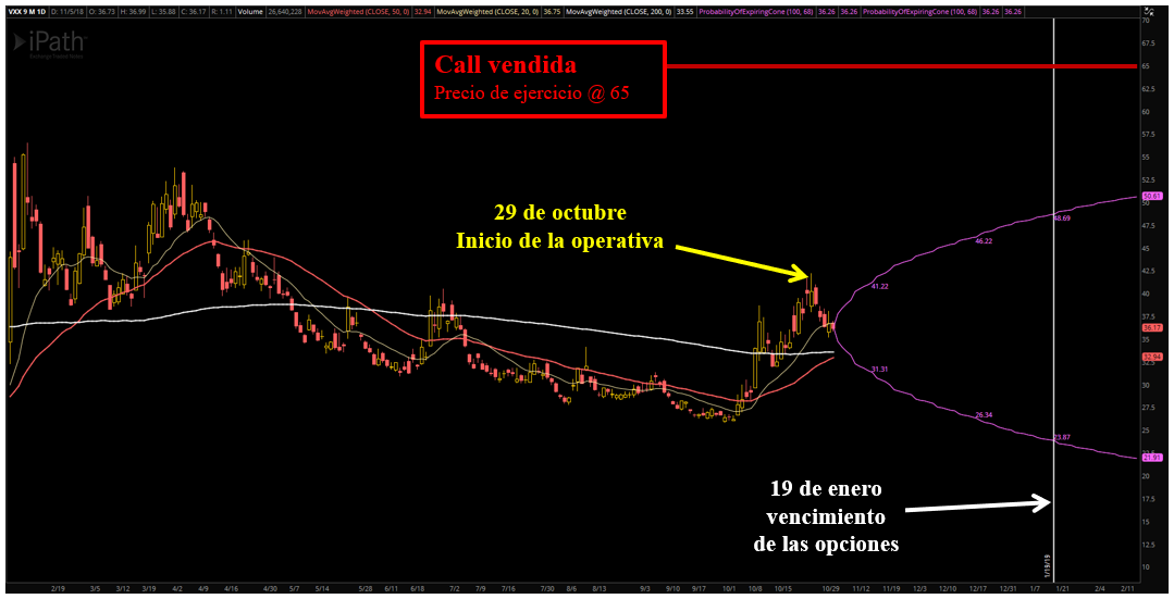 grafico short call