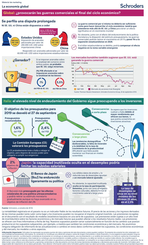 Schroders Infografia