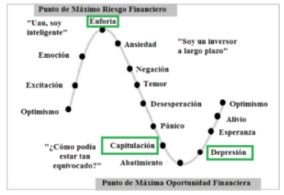 Las emociones no deben dominar su estrategia de inversión