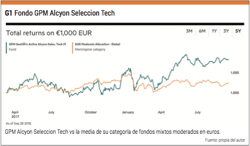 GPM alcyon seleccion tech