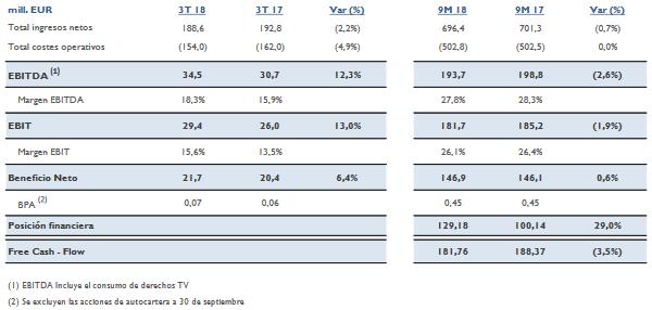 Resumen financiero de tl5