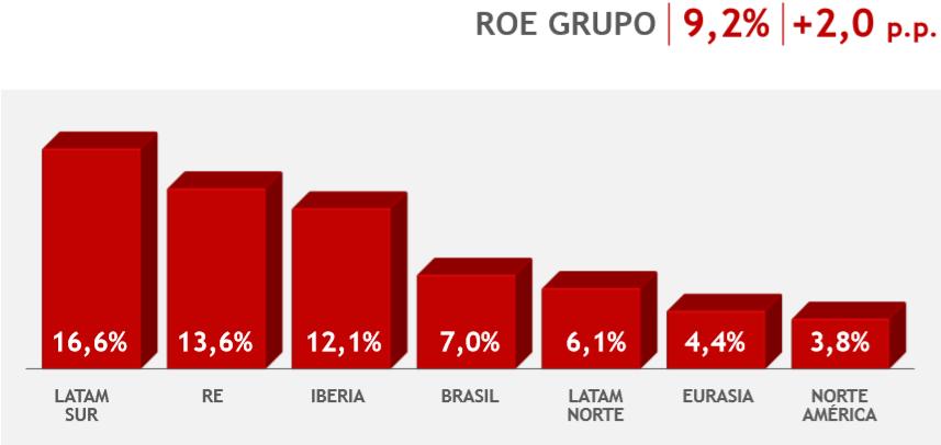 Distribución del ROE por regiones