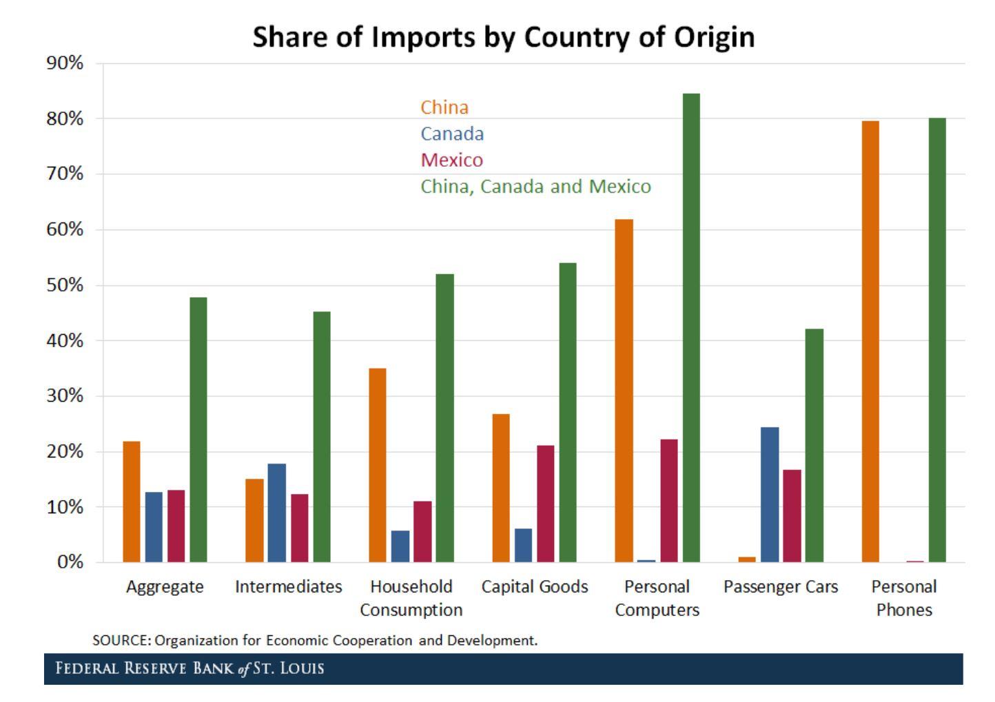 Importaciones por país