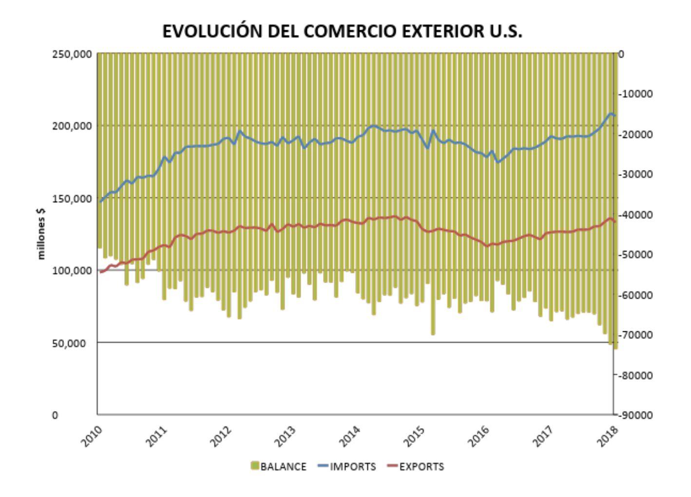 Evolución del comercio exterior