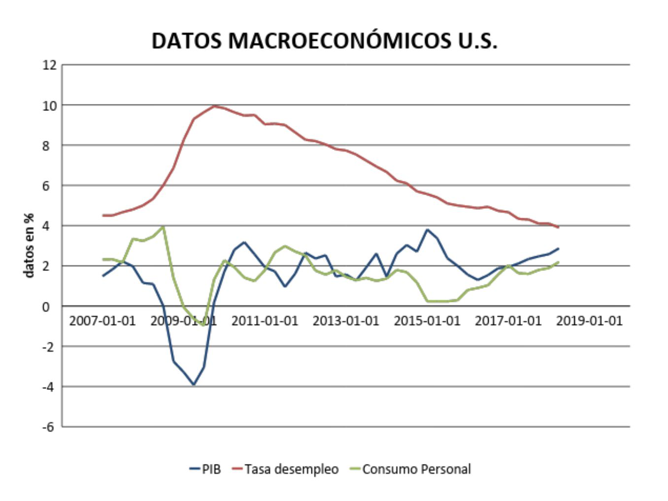Datos macroeconómicos US