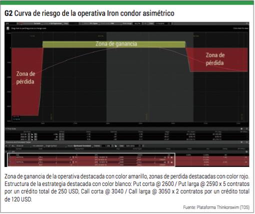 curva de riesgo