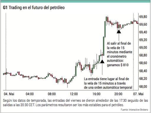 trading futuro petroleo