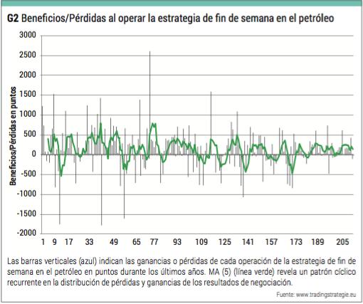 pauta estacionales petroleo