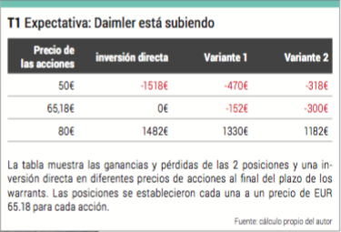 warrants daimler