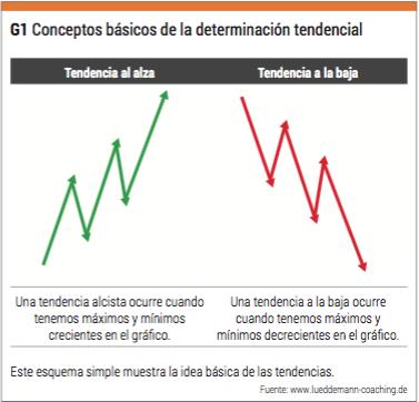 conceptos básicos tendencia