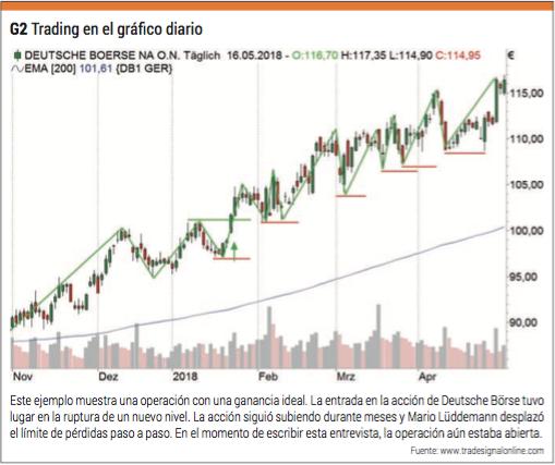 trading diario