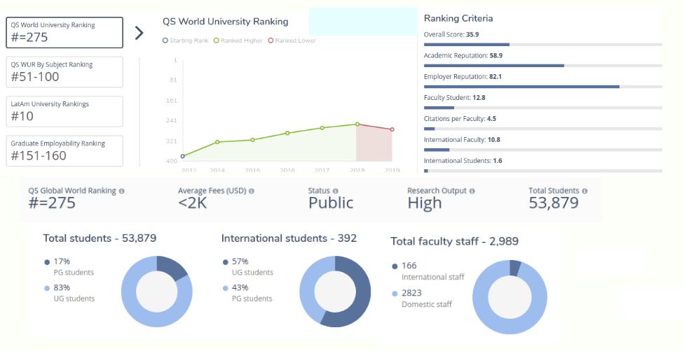 Mejores Universidades de Colombia 2019: Universidad Nacional de Colombia