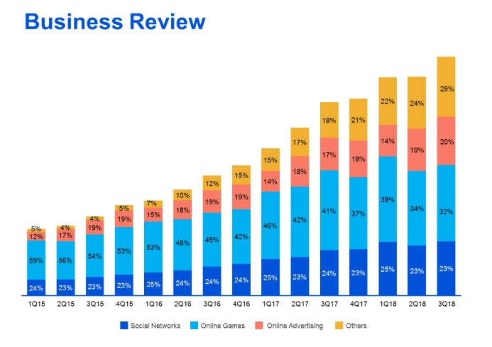Business Tencent