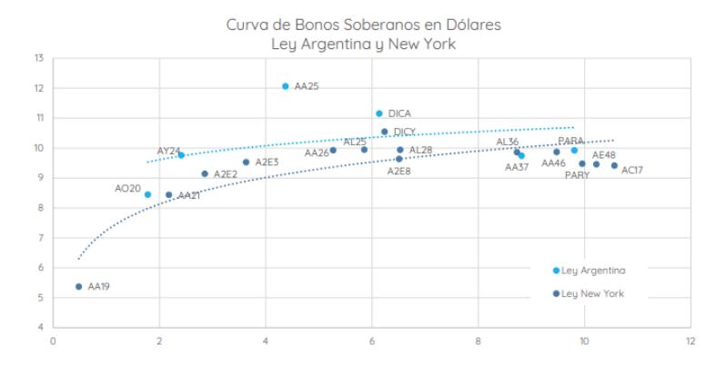 Bonos Soberanos en Dólares