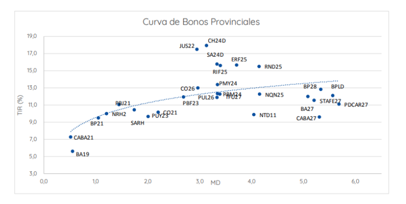 Bonos Provinciales en Dólares