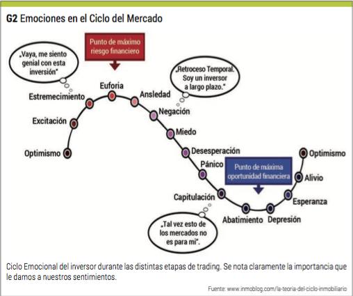 emociones y ciclos del mercado