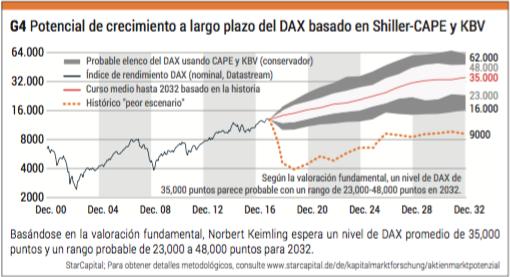 potencial crecimiento del Dax