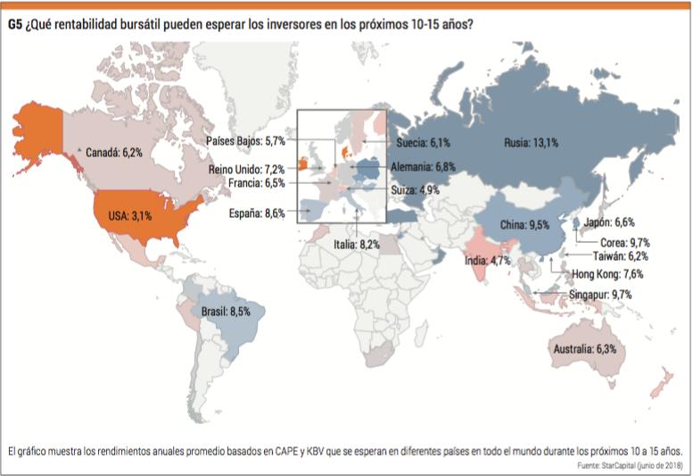 rendimiento países
