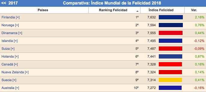 El país más feliz del mundo y México