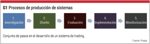 proceso trading 1