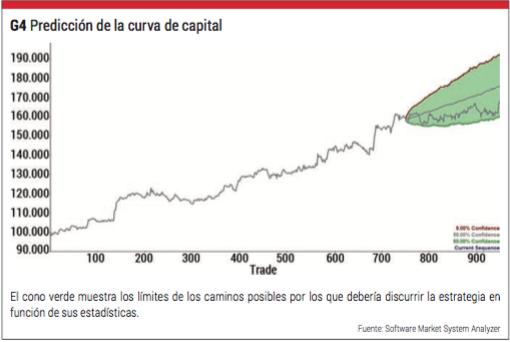 predicción curva de capital