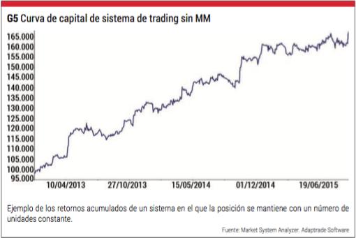 curva de capital sistema de trading