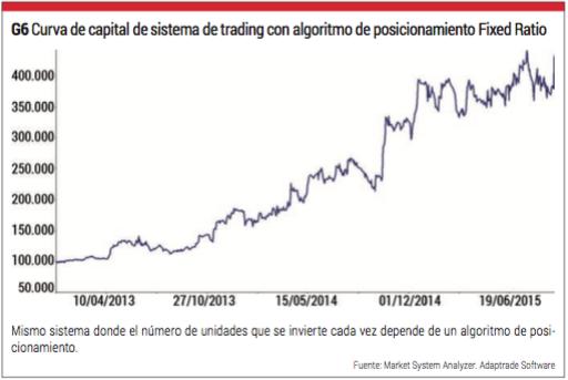 curva de capital con algoritmo