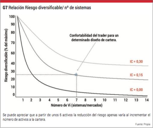 relación riesgo diversificable