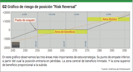 risk reversal riesgos