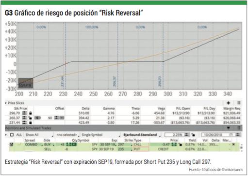 riesgo risk reversal
