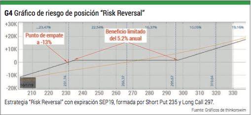 risk reversal 4