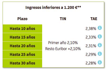 Hipoteca Bankia
