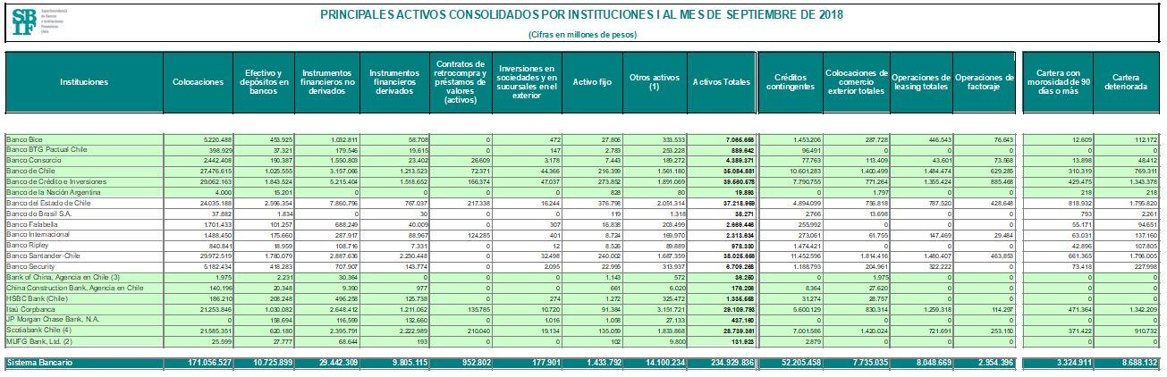 Mejores bancos Chile 2019 Activos