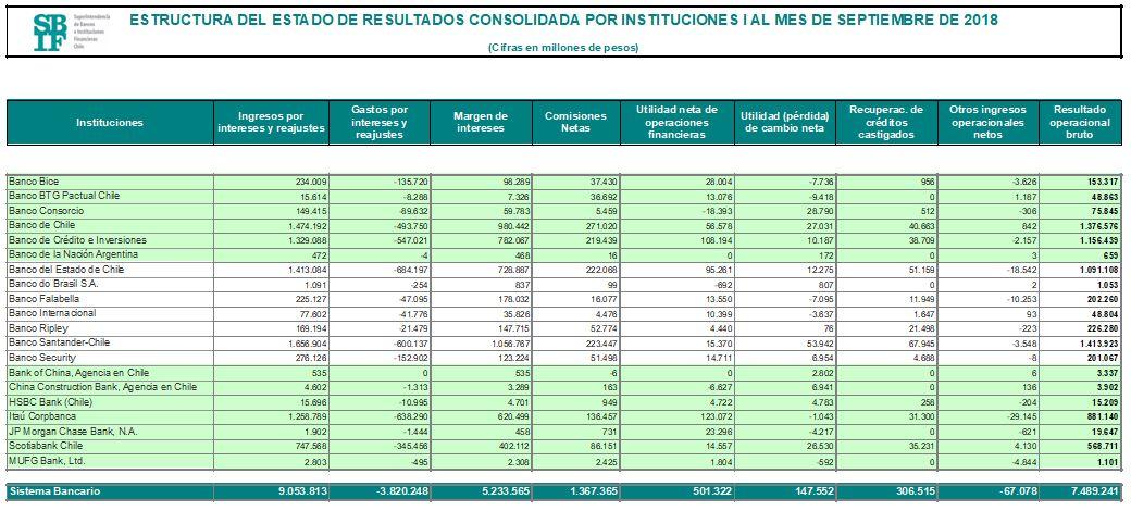Mejores bancos de Chile 2019 Resultados