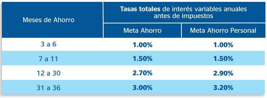 Mejores cuentas de ahorro: Bancomer
