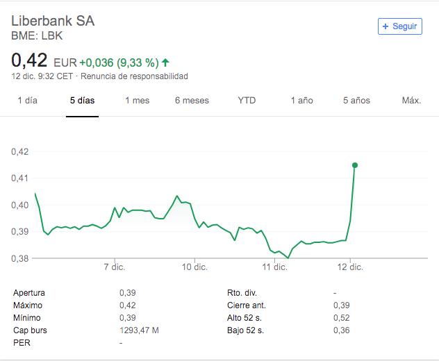 liberbank cotizacion