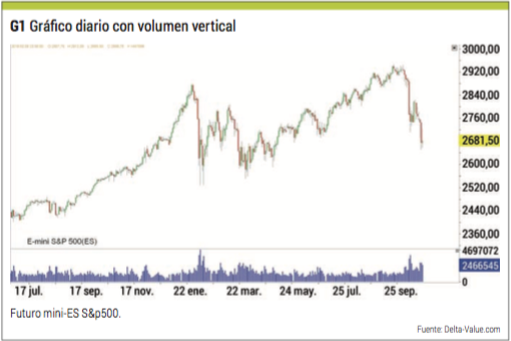 grafico diario con volumen vertical