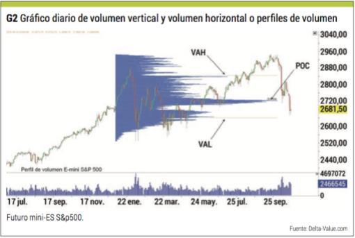 grafico diario volumen