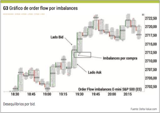 flow order