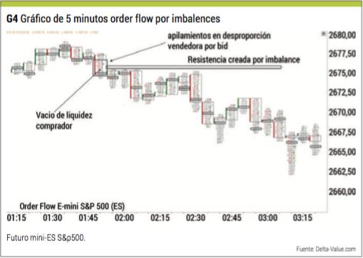 grafico flow order