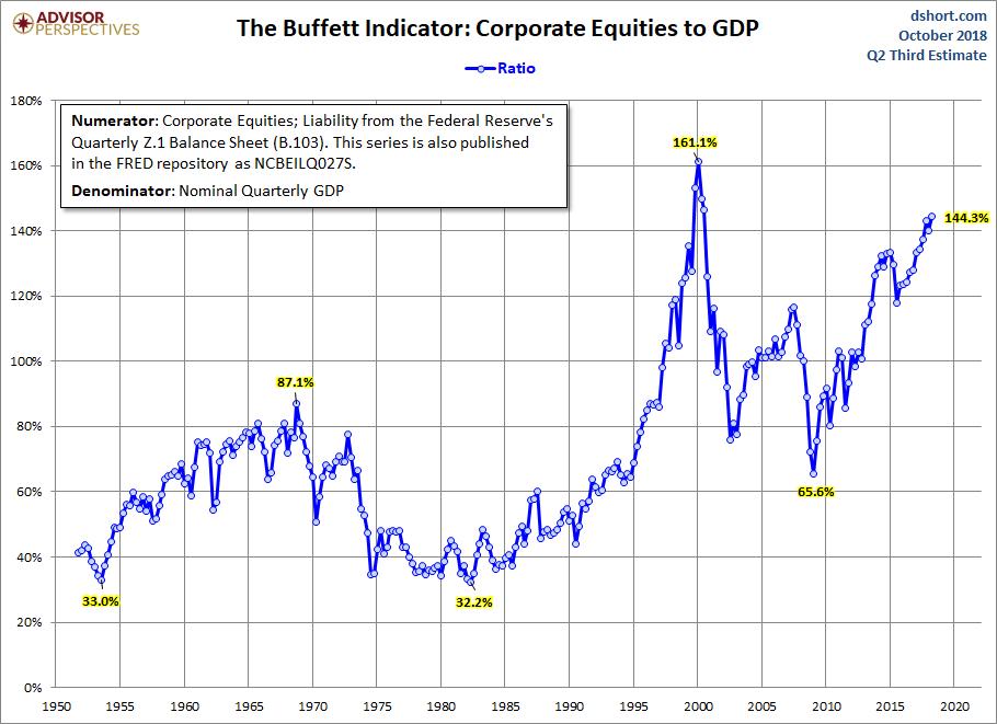 El Indicador de Buffett