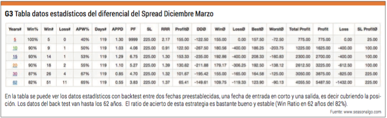 diferencial spread diciembre-marzo